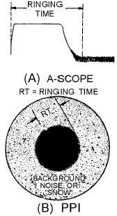 RING TIME MEASUREMENTS