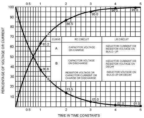 Figure 1-11.RC time constants