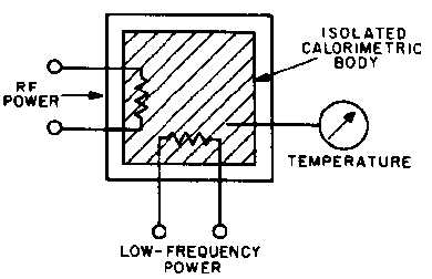 Figure 3-18.Static calorimeter using low-frequency power