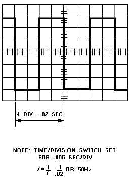 FREQUENCY COUNTER METHOD