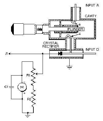 Figure 3-27.Typical cavity wavemeter
