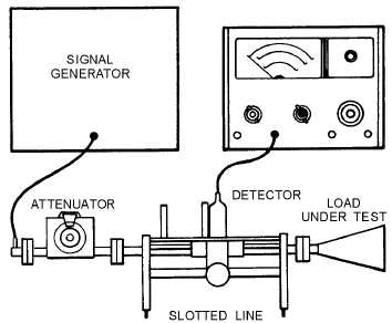 Figure 4-4.Typical setup for measuring swr.