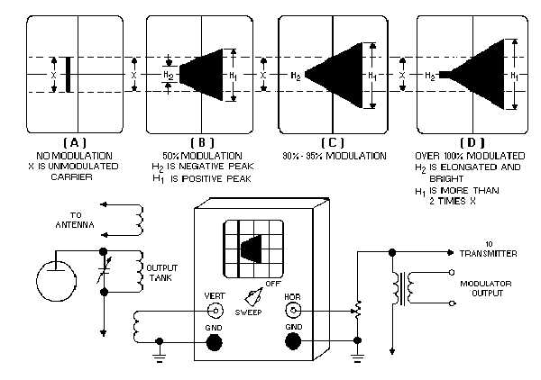 Oscilloscope Measurement Methods