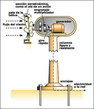 aerogenerador para generar electricidad
