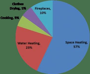 Home gas usage
