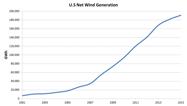 Graph showing growth of U.S. wind generation