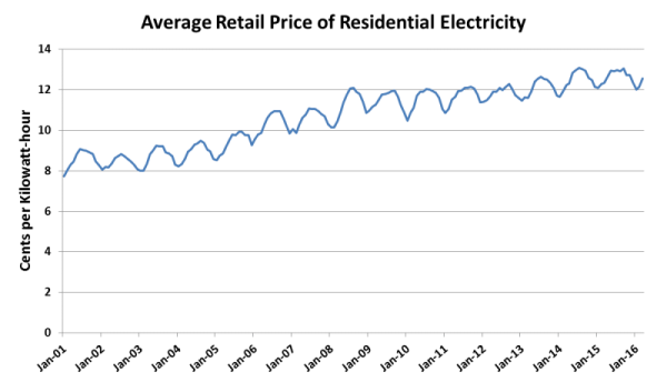 Seasonal Electricity Prices