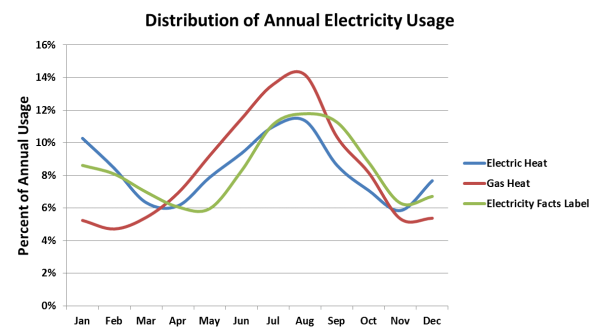 Electricity usage graph