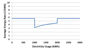 graph of average electricity price