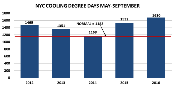 chart of New York cooling days