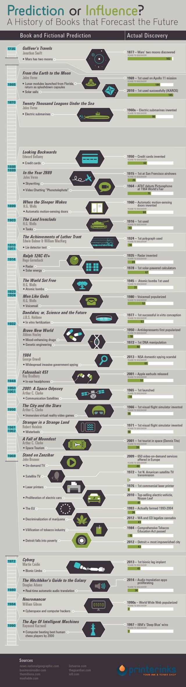 Science Fiction Predictions