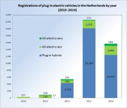Регистрирани зареждаеми превозни средства в Холандия по години (2010г.-2014г.)