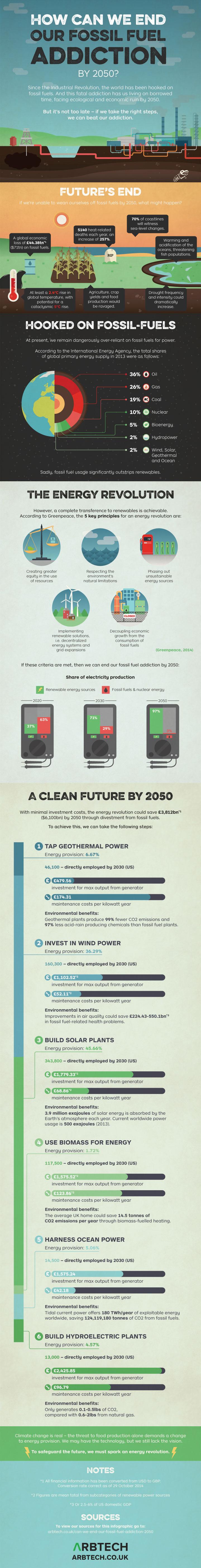 Energy Efficiency is key!