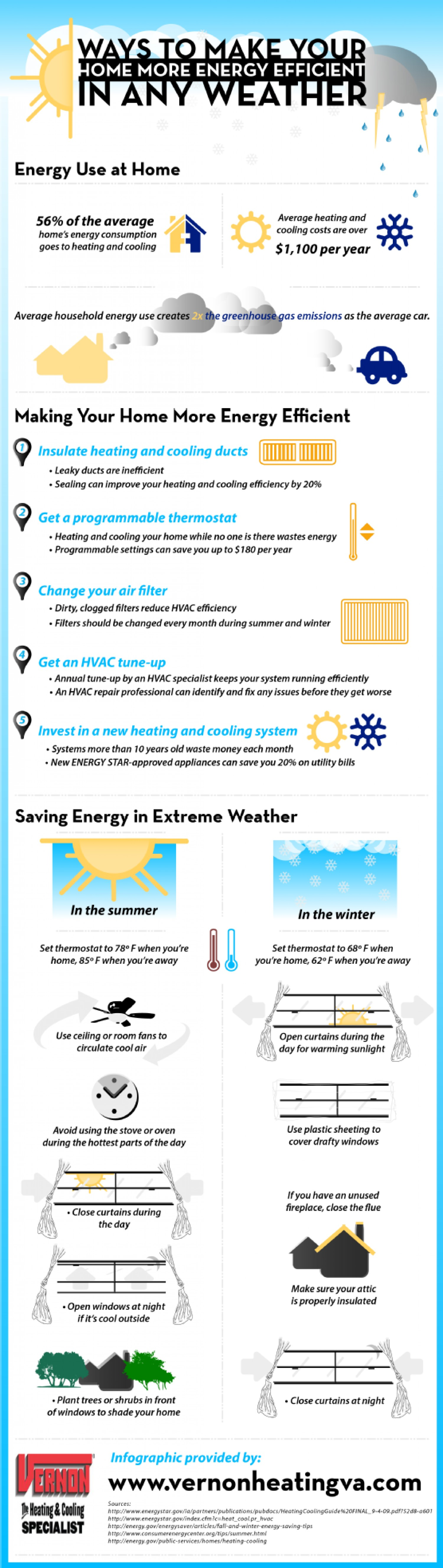 Energy Efficiency in any Weather