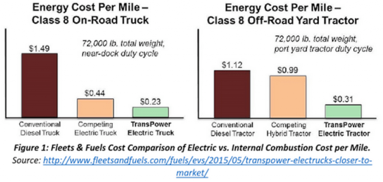 Fleets & Fuels Cost Comparison of Electric vs. Internal Combustion Cost per Mile.