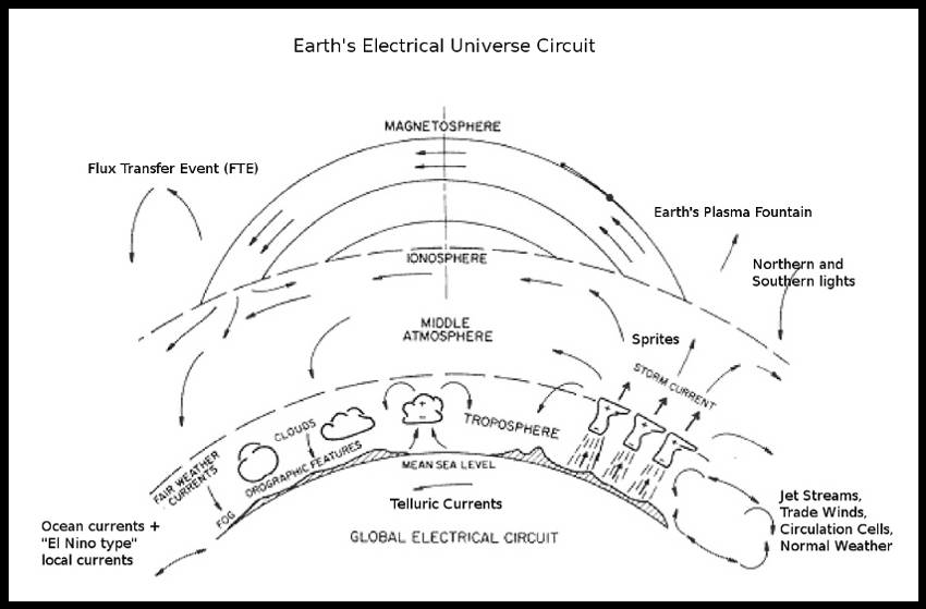 The Earth's Global Electrical Circuit and also the Earth's