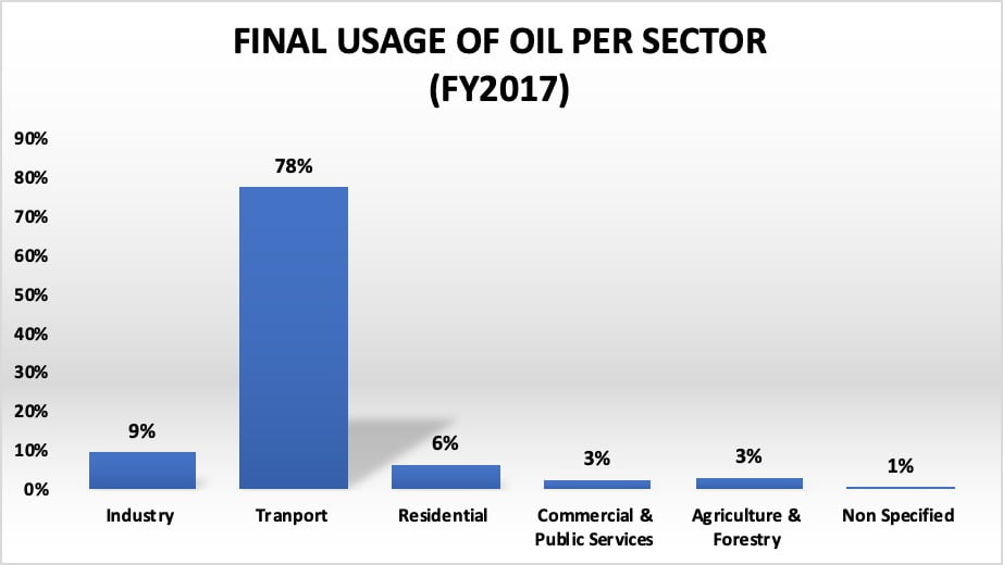Final usage of oil per sector 2017