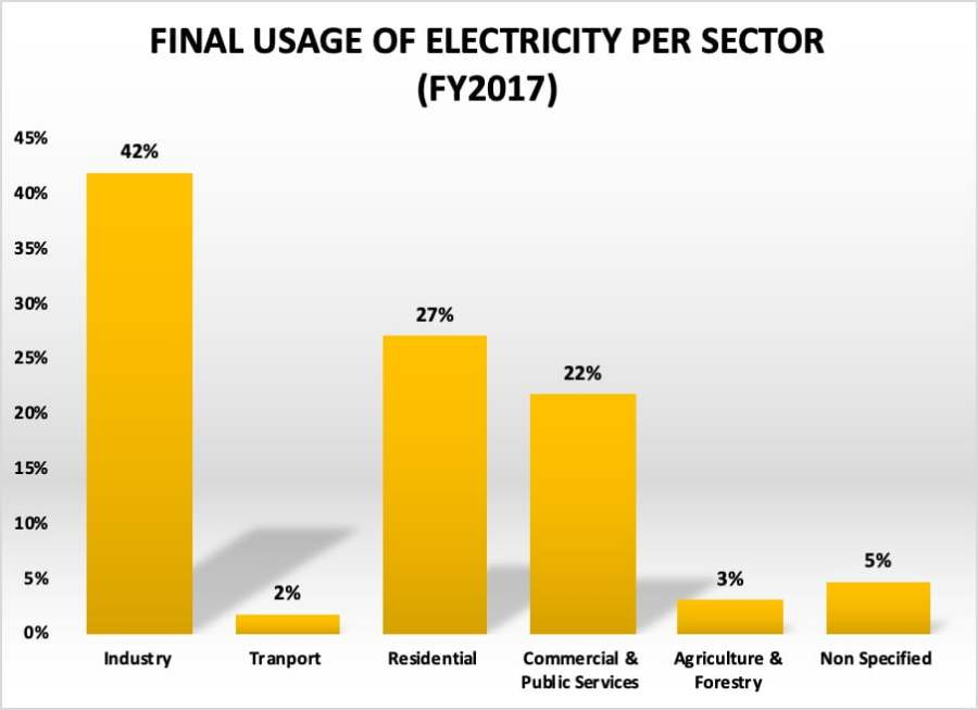 Final usage of electricity per sector 2017