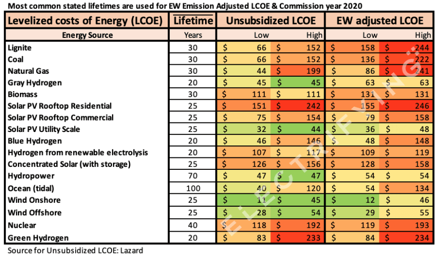 costs of carbon emissions included in LCOE