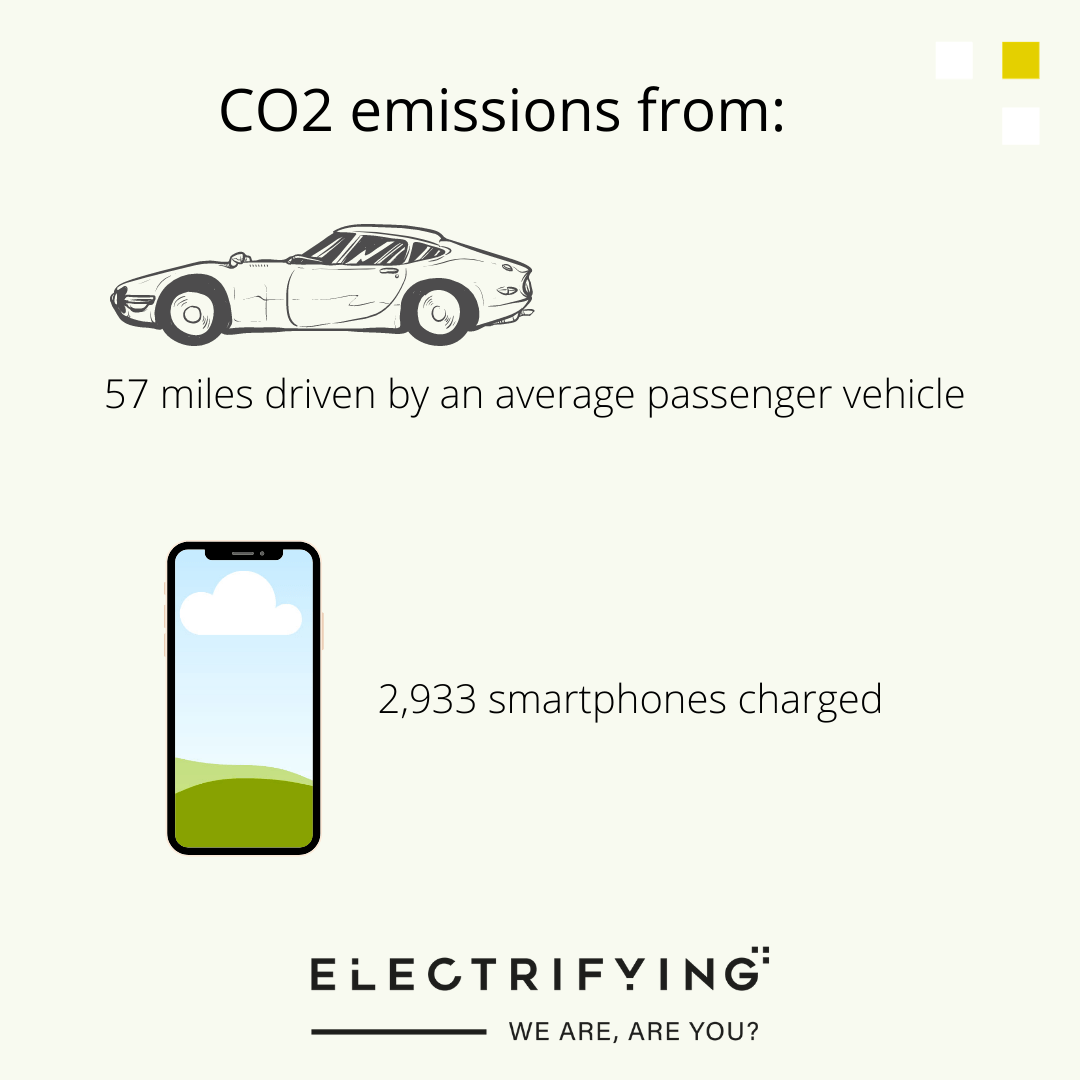 carbon emissions equivalents
