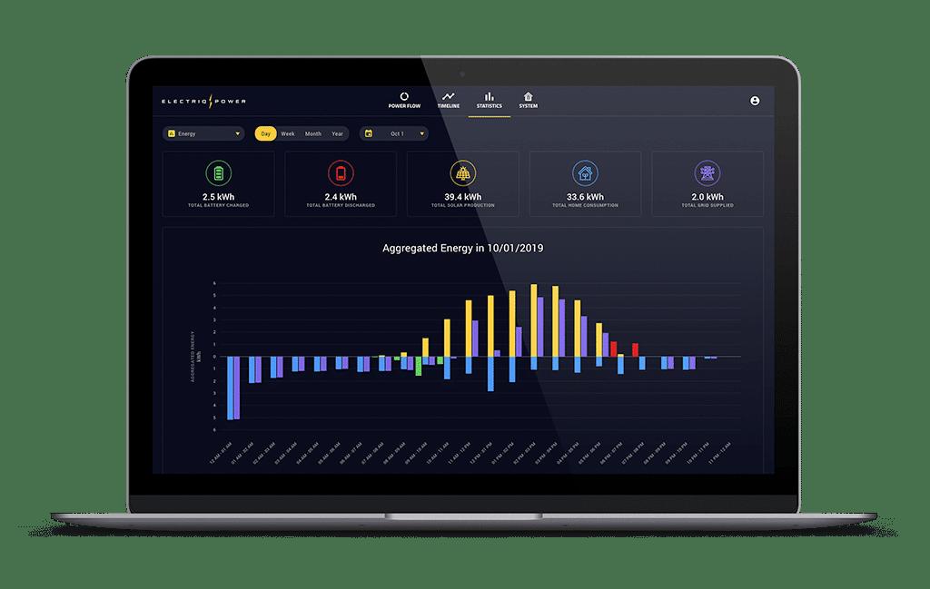 Electriq Power App - Statistics view