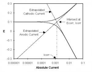 Electrochemical Quantitative Corrosion Theory