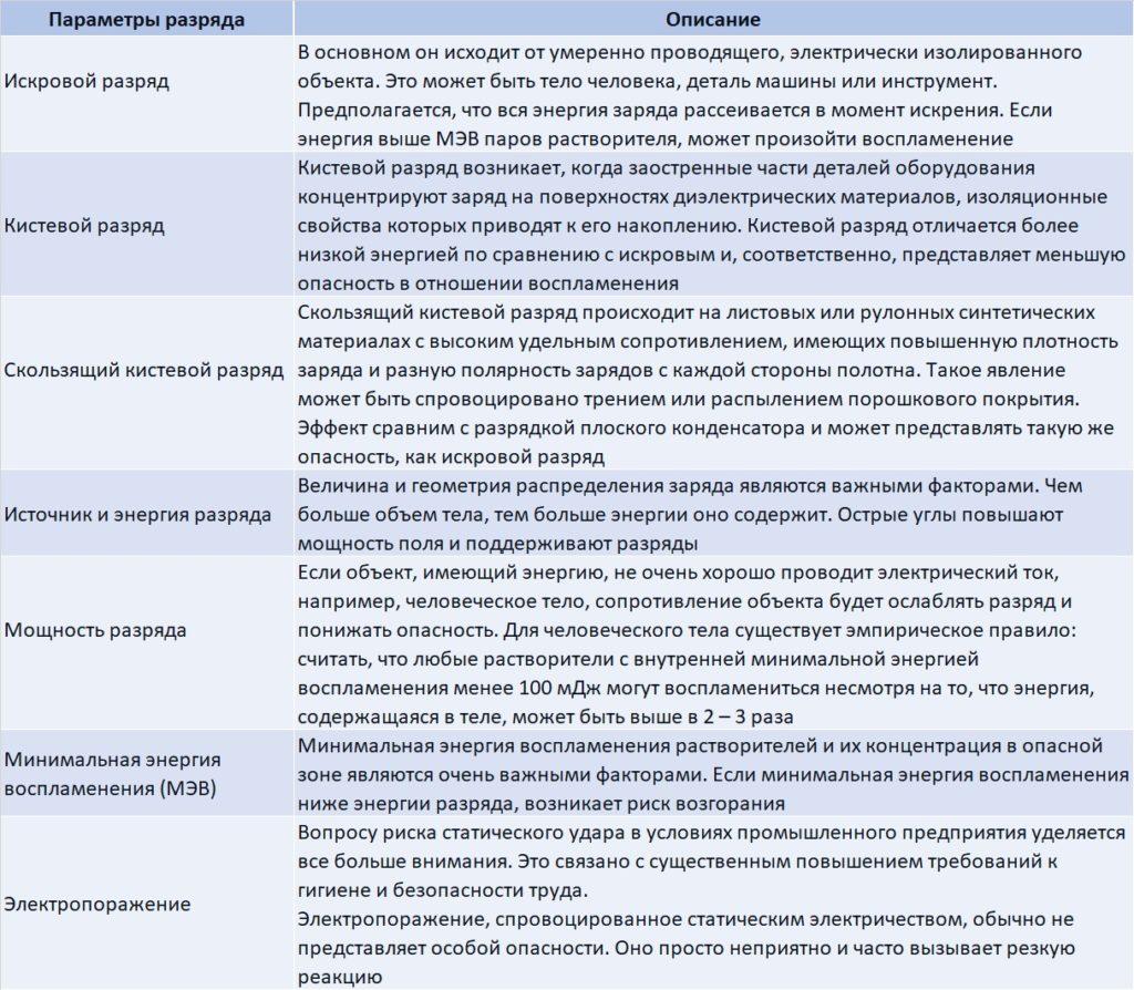 Электростатикалық разрядтардың параметрлері