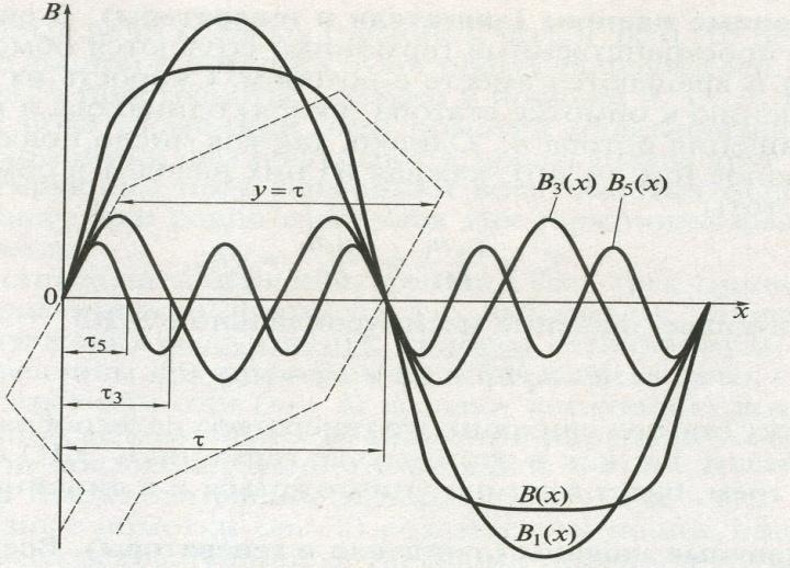Az energiaforrás elektromos áramának (EMF).