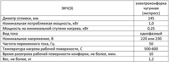 Конфорка для электроплиты ЭКЧ-145 1,0 кВт