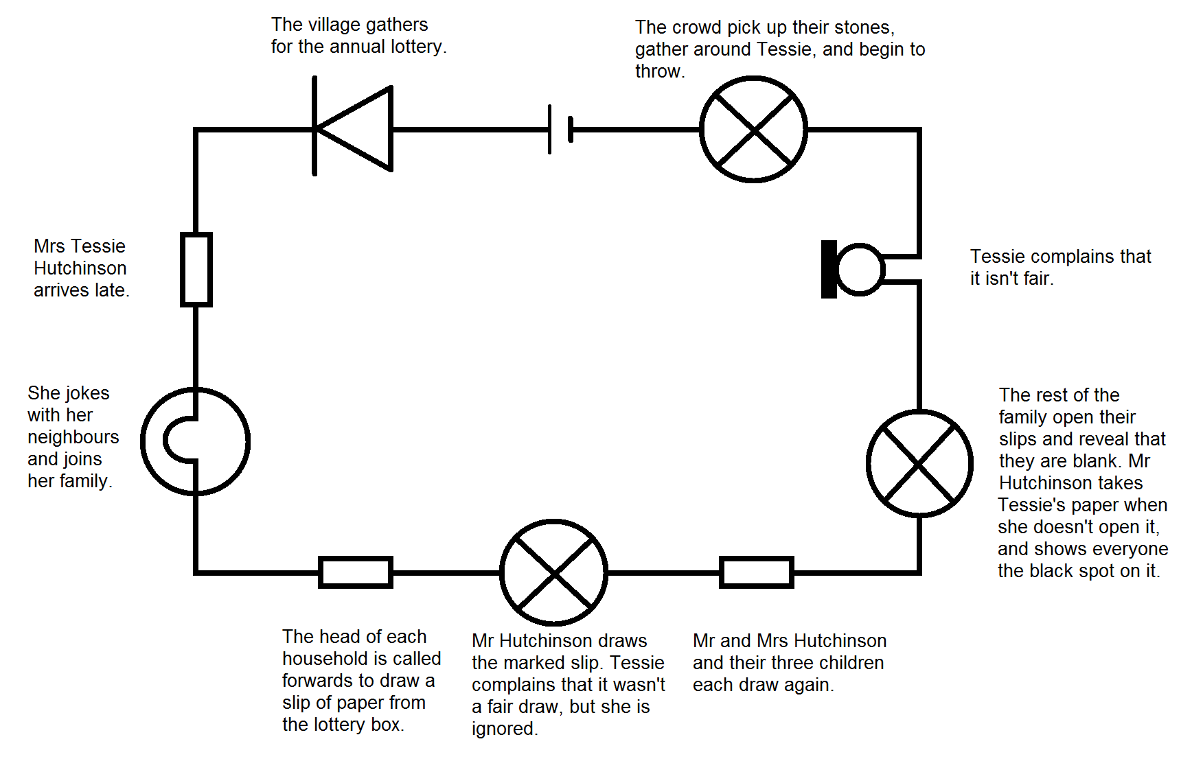 the lottery by shirley jackson plot diagram ignition system wiring  electronarrative