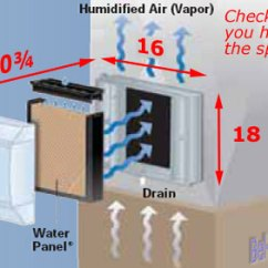 Aprilaire 760 Wiring Diagram Cat Position 700 Power Flow Thru Humidifier 18gpd Mounting Location