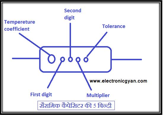 Colour code of ceramic capacitors