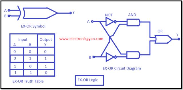 Exclusive or logic gateकी कार्य विधि