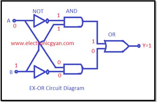 एक्सक्ल्यूसिव OR लॉजिक गेटकी कार्य विधि