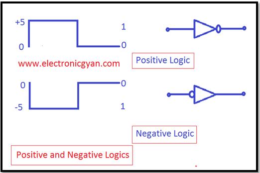धनात्मक एव ऋणात्मक लॉजिक्स किन्हे कहते है