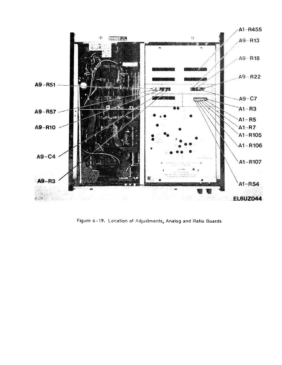Figure 6-19. Location of Adjustments, Analog and Ratio Boards