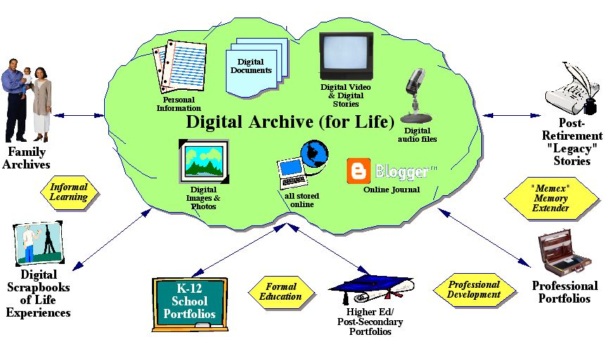 Image showing audiences for digital archives