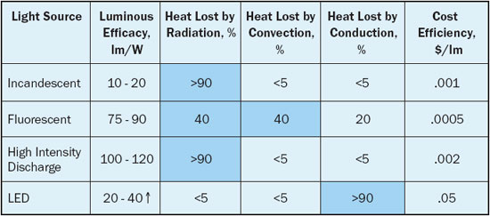 Thermal Challenges In LED Cooling  Electronics Cooling