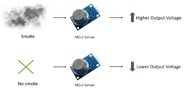 MQ-2 الشكل (3): آلية عمل الحسّاس