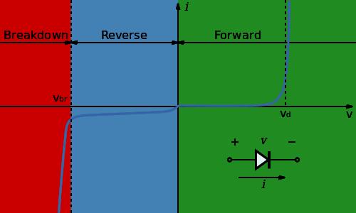 في حالة الانحياز الأماميّ PN الشكل (4): خصائص الديود ثنائيّ الوصلة