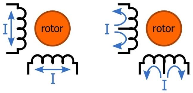 <strong>محرك ثنائي القطب (على اليسار) ومحرك ثنائي القطب (على اليمين). يشير اتجاه التدفق الحالي في النظام أحادي القطب إلى أن مركز كل ملف متصل بجهد المحرك.</strong>