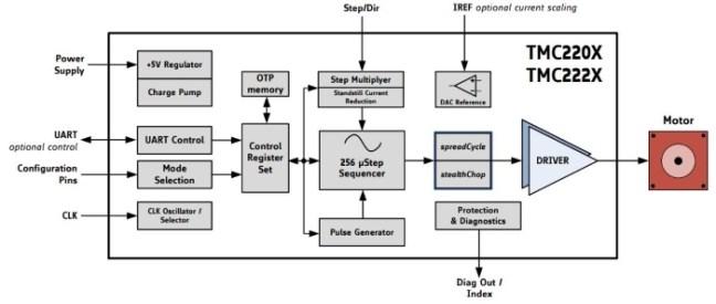 المخطط مأخوذ من جداول مواصفات الدارة TMC2202