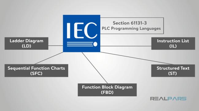 مخطّطٌ يُظهِر لغات البرمجة الخاصّة بمتحكّم PLC.