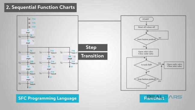 يعرض لغة SFC والتشابه مع المخطّطات التدفقيّة.