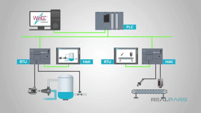 واجهة المستخدم-آلة HMI التواصل مع الأجهزة