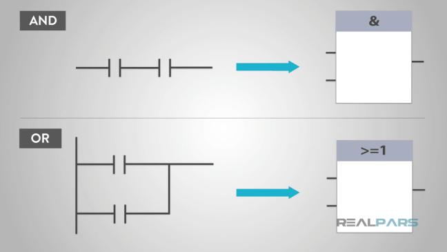 مقارنة المخطط الوظيفي لمنطق الـ AND ومنطق الOR بالمنطق السلمي المقابل لها.