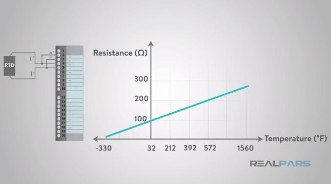 يُظهر العلاقة بين المقاومة والحرارة لكاشف PT100.