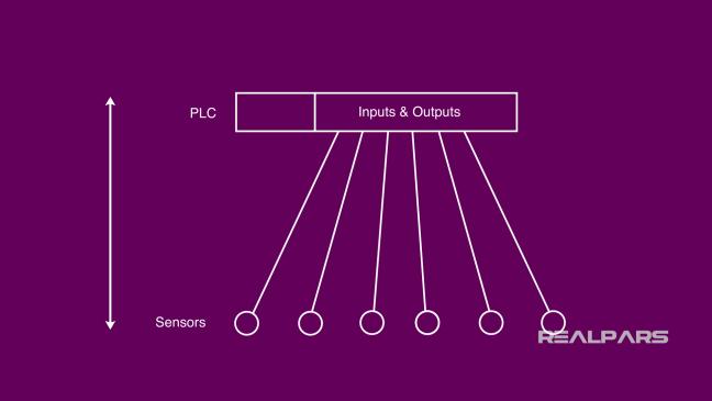 الطريقة التقليديّة لربط الحسّاسات بجهاز ال PLC