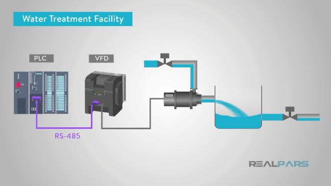 استخدام الـ(VFD) في محطّات معالجة المياه