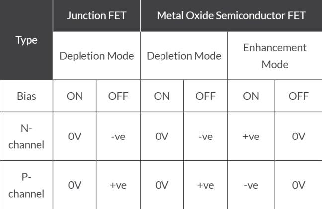 حالات انحياز البوابة للترانزستور JFET وMOSFET